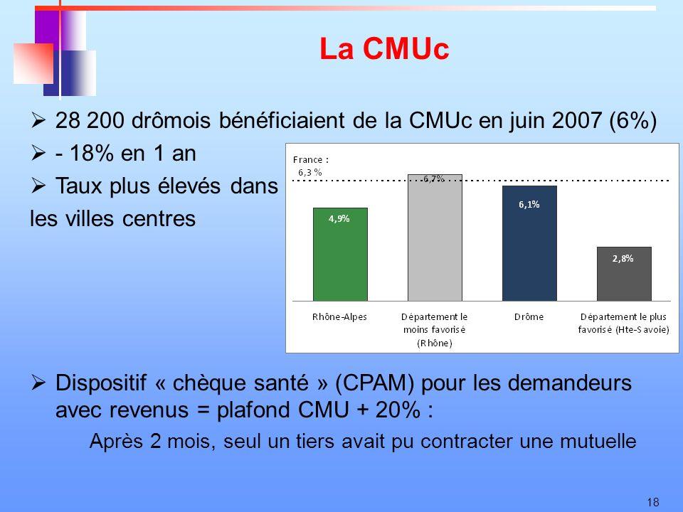 18 La CMUc 28 200 drômois bénéficiaient de la CMUc en juin 2007 (6%) - 18% en 1 an Taux plus élevés dans les villes centres Dispositif « chèque santé