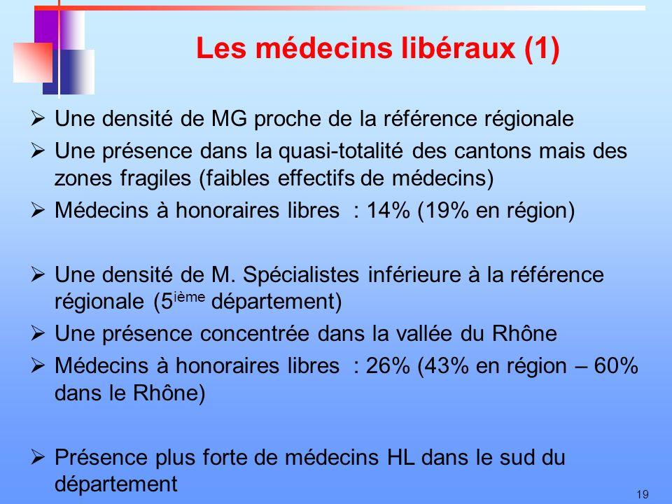 19 Les médecins libéraux (1) Une densité de MG proche de la référence régionale Une présence dans la quasi-totalité des cantons mais des zones fragile