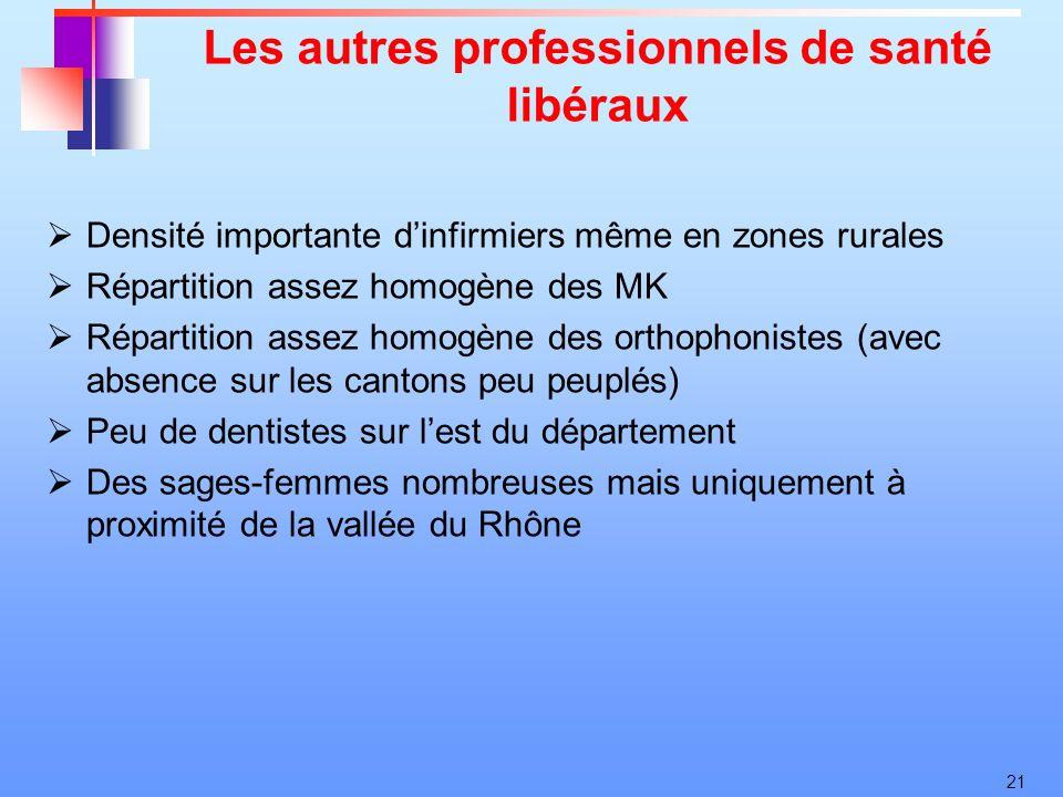 21 Les autres professionnels de santé libéraux Densité importante dinfirmiers même en zones rurales Répartition assez homogène des MK Répartition asse