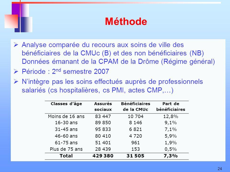 24 Méthode Analyse comparée du recours aux soins de ville des bénéficiaires de la CMUc (B) et des non bénéficiaires (NB) Données émanant de la CPAM de