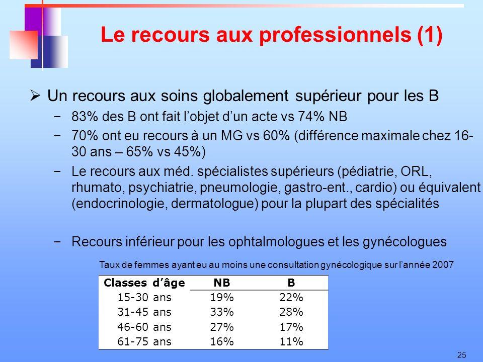 25 Le recours aux professionnels (1) Un recours aux soins globalement supérieur pour les B 83% des B ont fait lobjet dun acte vs 74% NB 70% ont eu rec