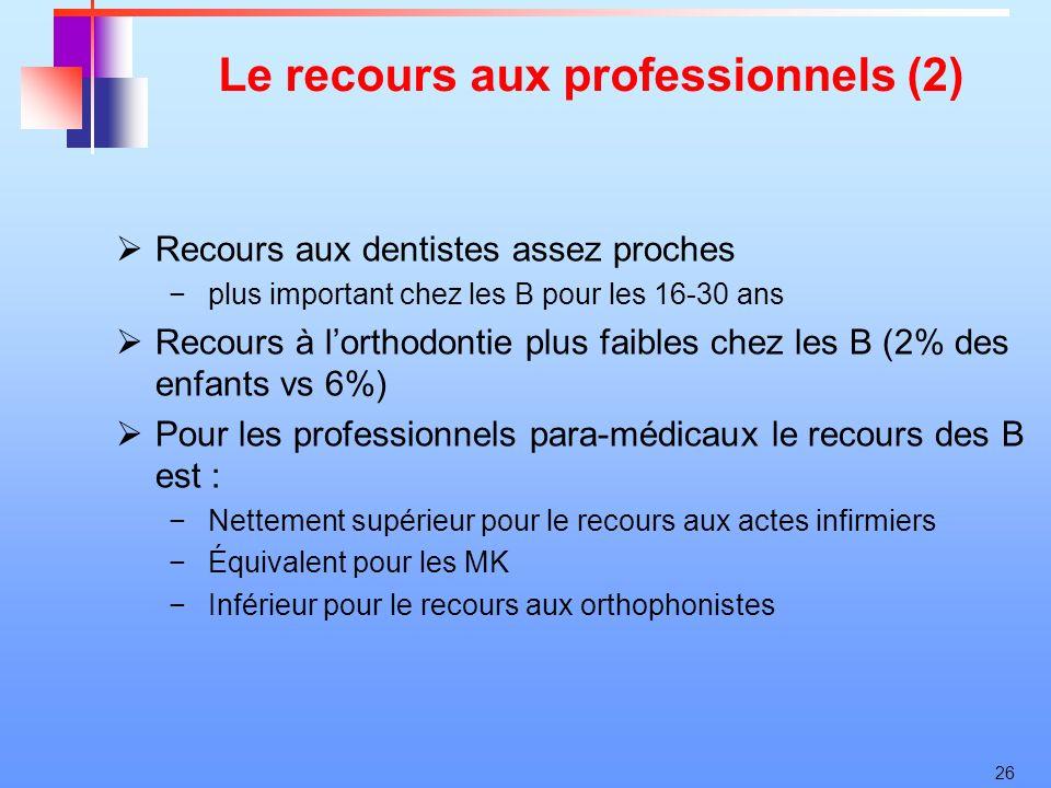 26 Le recours aux professionnels (2) Recours aux dentistes assez proches plus important chez les B pour les 16-30 ans Recours à lorthodontie plus faib