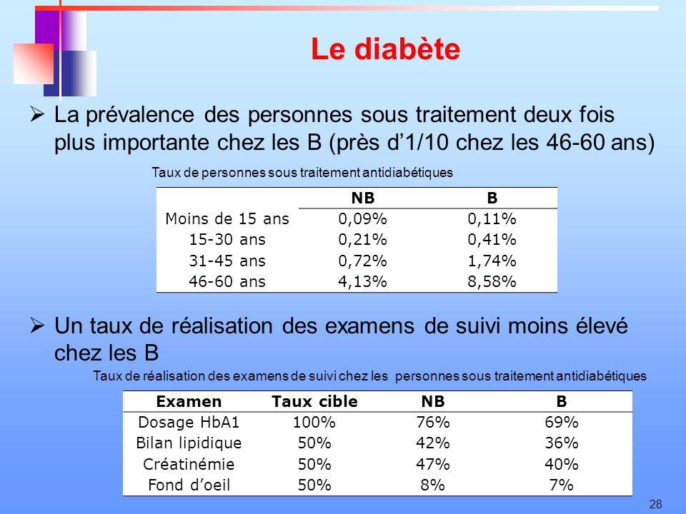 28 Le diabète NBB Moins de 15 ans0,09%0,11% 15-30 ans0,21%0,41% 31-45 ans0,72%1,74% 46-60 ans4,13%8,58% Examen Taux cibleNBB Dosage HbA1100%76%69% Bil