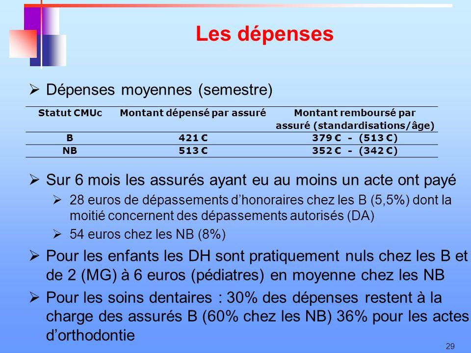 29 Les dépenses Dépenses moyennes (semestre) Sur 6 mois les assurés ayant eu au moins un acte ont payé 28 euros de dépassements dhonoraires chez les B
