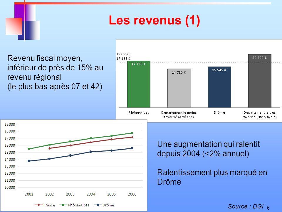 6 Les revenus (1) Revenu fiscal moyen, inférieur de près de 15% au revenu régional (le plus bas après 07 et 42) Une augmentation qui ralentit depuis 2