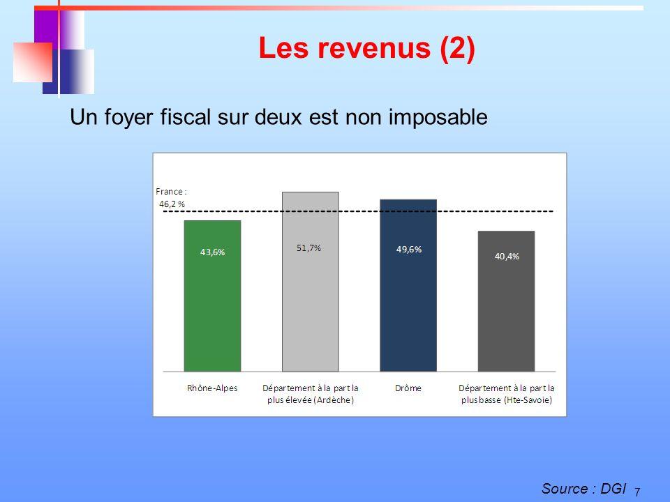 7 Les revenus (2) Un foyer fiscal sur deux est non imposable Source : DGI
