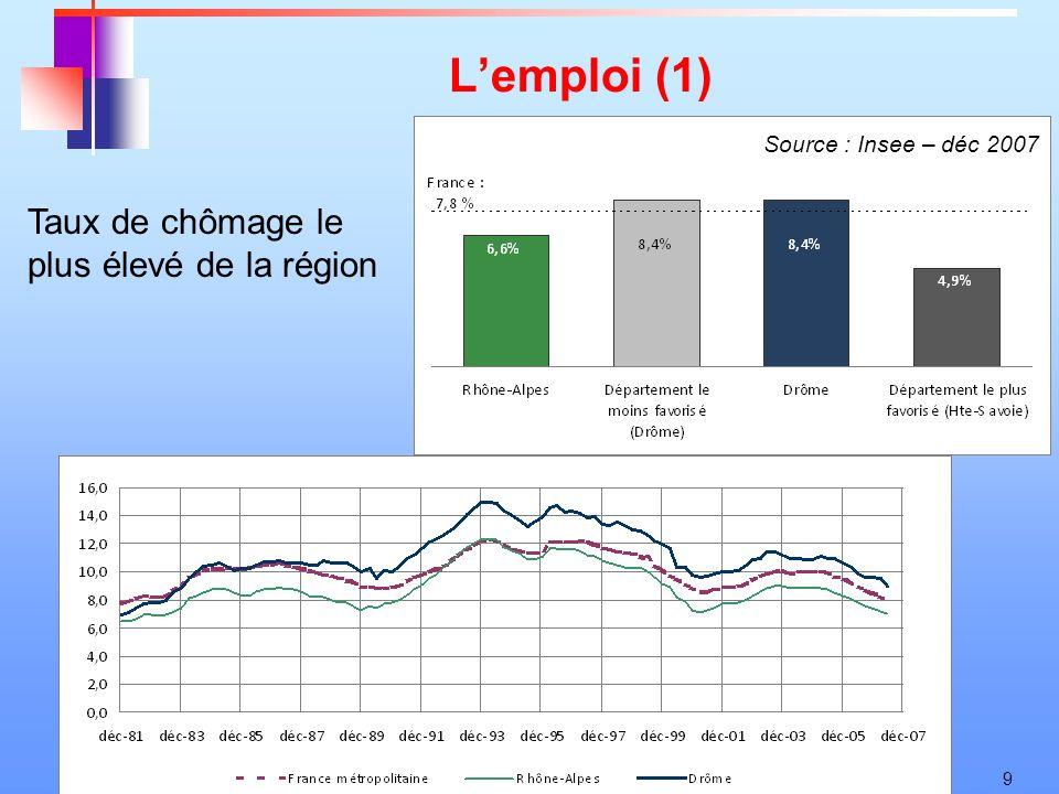 9 Lemploi (1) Taux de chômage le plus élevé de la région Source : Insee – déc 2007