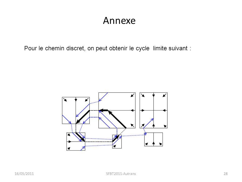 Annexe 16/05/2011SFBT2011-Autrans28 Pour le chemin discret, on peut obtenir le cycle limite suivant :