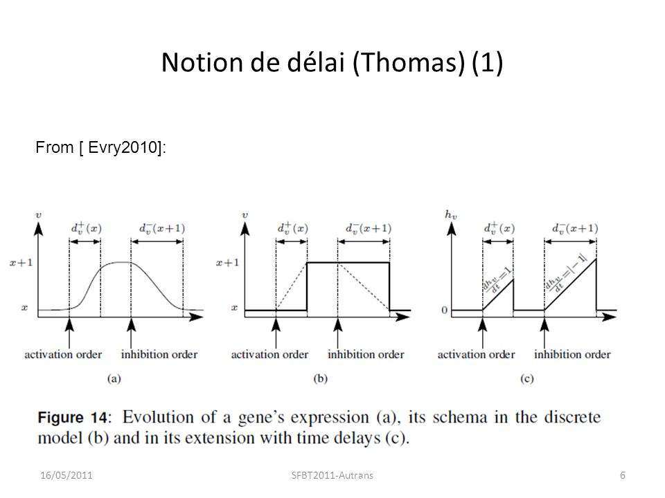Un exemple de propriété déductible sur les délais Tiré de [ Evry2010]: 16/05/20117SFBT2011-Autrans