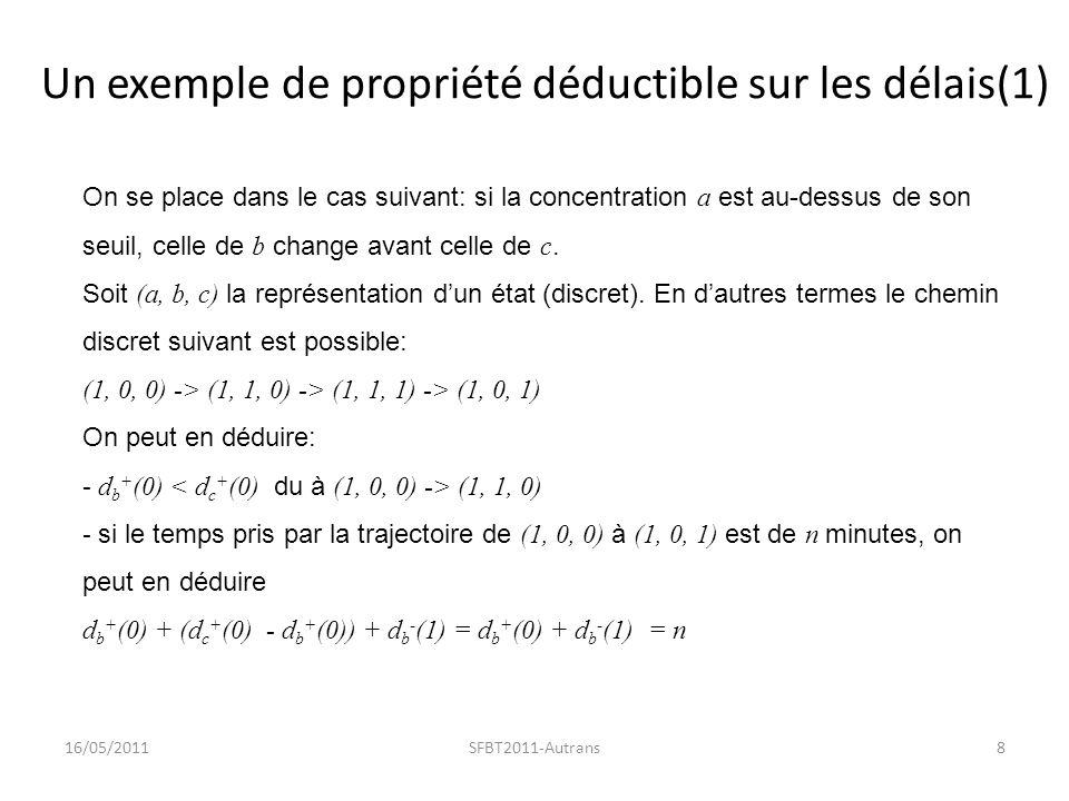 Un exemple de propriété déductible sur les délais(1) 16/05/20118SFBT2011-Autrans On se place dans le cas suivant: si la concentration a est au-dessus de son seuil, celle de b change avant celle de c.