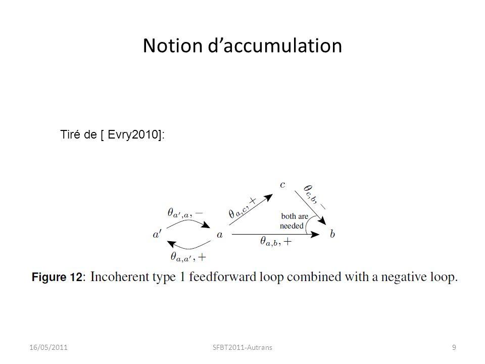 Accumulation(1) 16/05/2011SFBT2011-Autrans10 Si on considère des période doscillation de a et a suffisamment faibles, ni b ni c ne peuvent changer pendant une seule période.