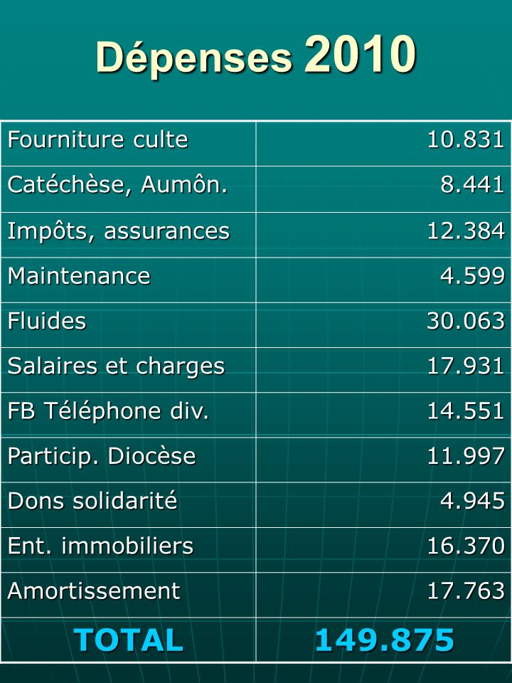 Dépenses 2010 Fourniture culte 10.831 Catéchèse, Aumôn.