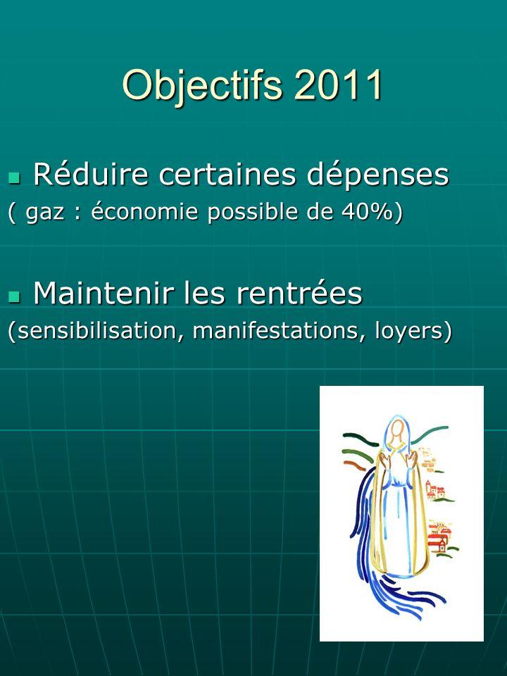 Objectifs 2011 Réduire certaines dépenses Réduire certaines dépenses ( gaz : économie possible de 40%) Maintenir les rentrées Maintenir les rentrées (sensibilisation, manifestations, loyers)