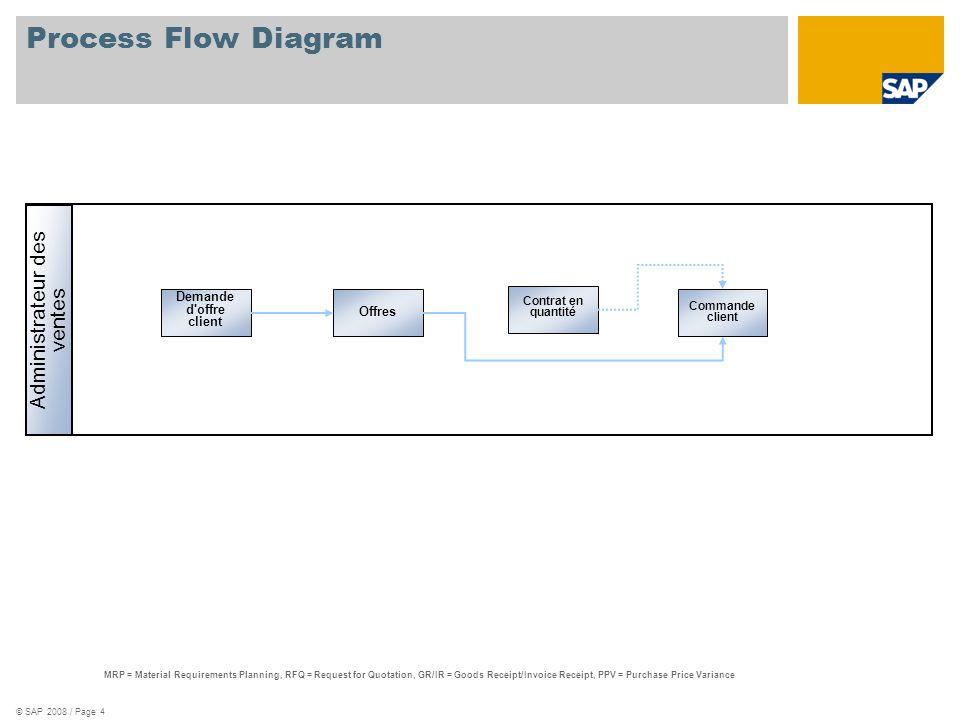 © SAP 2008 / Page 4 Process Flow Diagram Administrateur des ventes MRP = Material Requirements Planning, RFQ = Request for Quotation, GR/IR = Goods Re