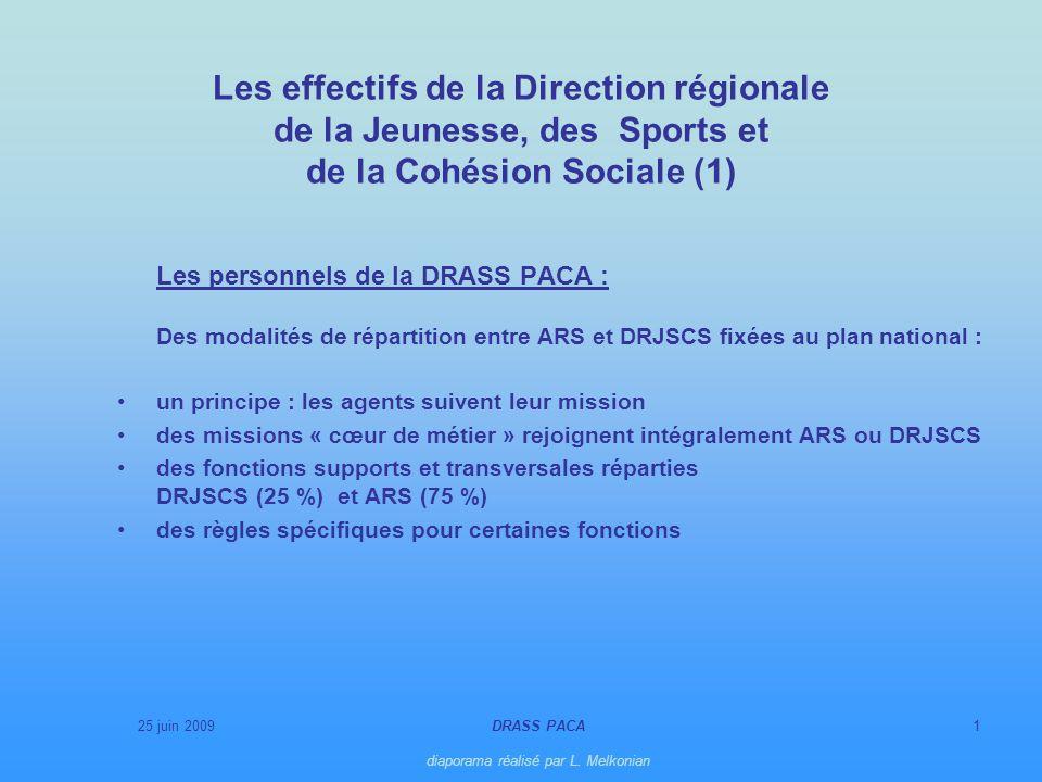 25 juin 2009DRASS PACA diaporama réalisé par L. Melkonian 1 Les effectifs de la Direction régionale de la Jeunesse, des Sports et de la Cohésion Socia