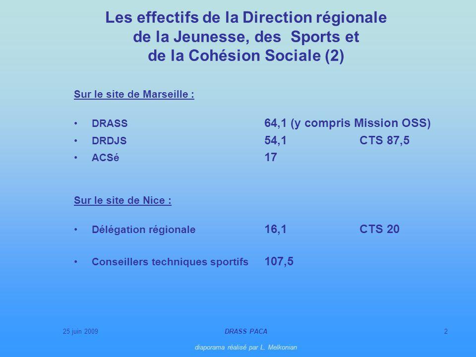 25 juin 2009DRASS PACA diaporama réalisé par L. Melkonian 2 Sur le site de Marseille : DRASS 64,1 (y compris Mission OSS) DRDJS 54,1 CTS 87,5 ACSé 17
