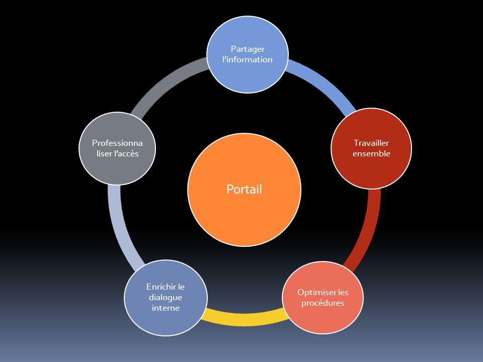 Portail Partager linformation Travailler ensemble Optimiser les procédures Enrichir le dialogue interne Professionna liser laccès