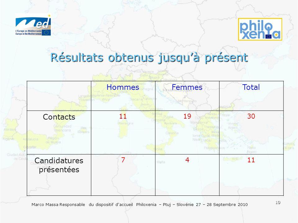 10 Marco Massa Responsable du dispositif daccueil Philoxenia – Ptuj – Slovénie 27 – 28 Septembre 2010 Résultats obtenus jusquà présent HommesFemmesTotal Contacts 111930 Candidatures présentées 7411
