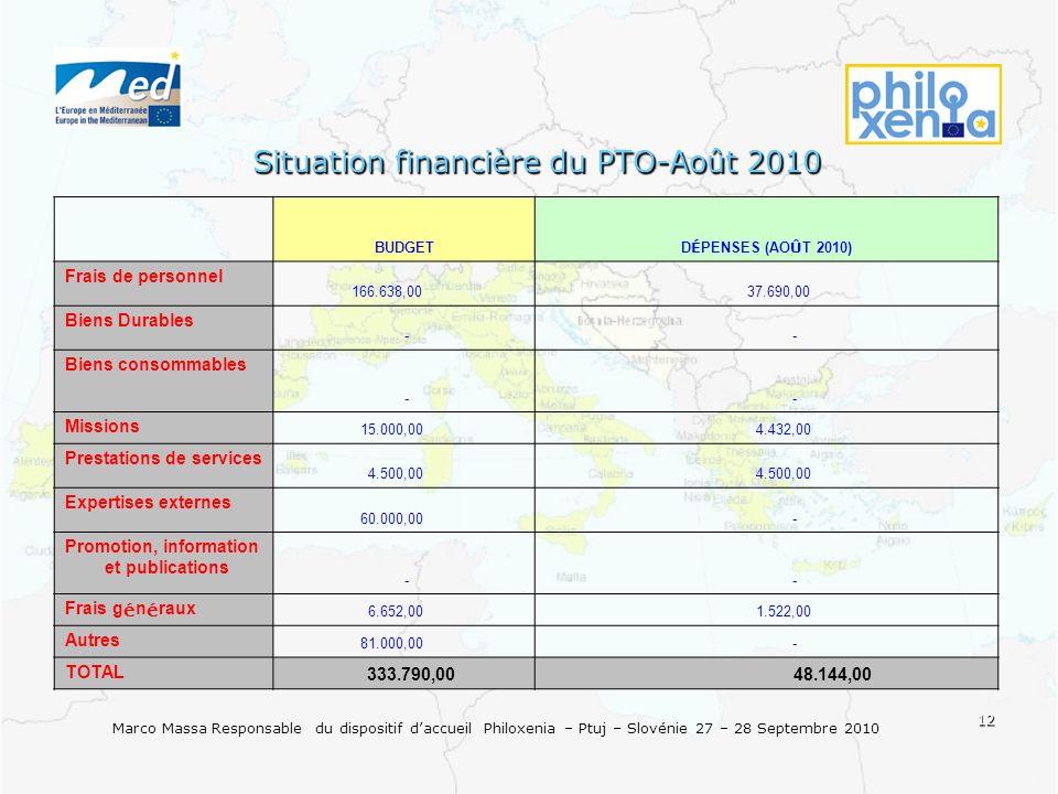 12 Marco Massa Responsable du dispositif daccueil Philoxenia – Ptuj – Slovénie 27 – 28 Septembre 2010 Situation financière du PTO-Août 2010 BUDGET D É