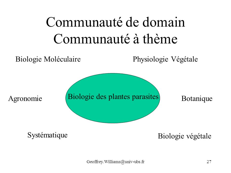 Geoffrey.Williams@univ-ubs.fr27 Communauté de domain Communauté à thème Biologie des plantes parasites Biologie MoléculairePhysiologie Végétale Agrono