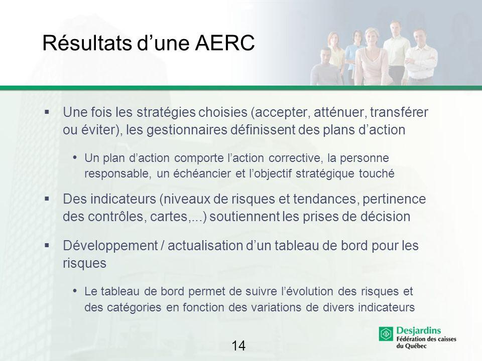 14 Résultats dune AERC Une fois les stratégies choisies (accepter, atténuer, transférer ou éviter), les gestionnaires définissent des plans daction Un
