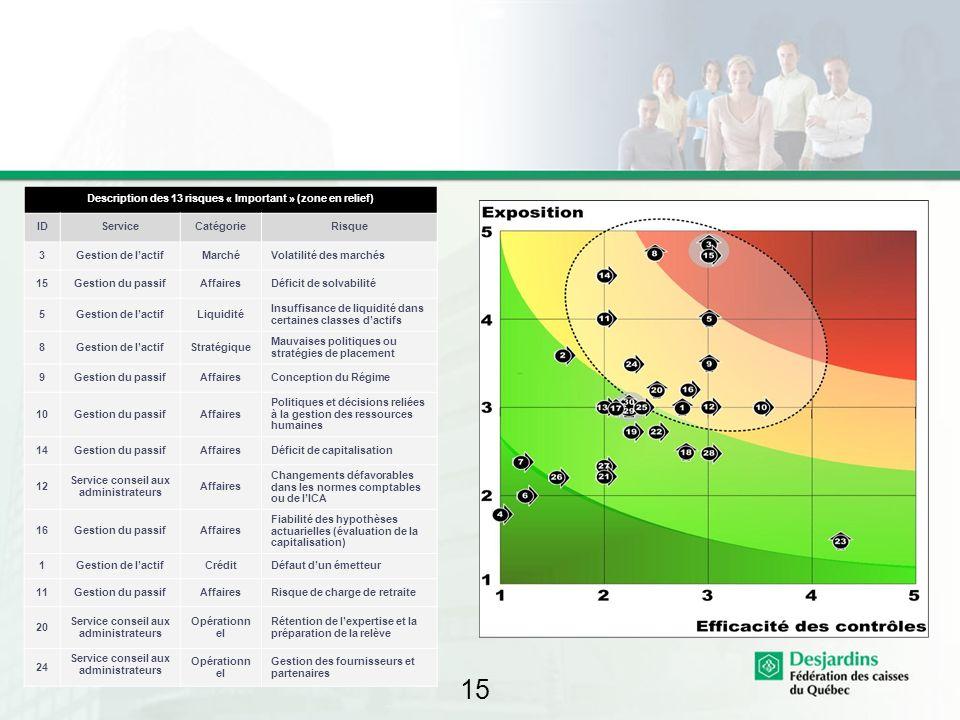 15 Description des 13 risques « Important » (zone en relief) IDServiceCatégorieRisque 3Gestion de lactifMarchéVolatilité des marchés 15Gestion du pass