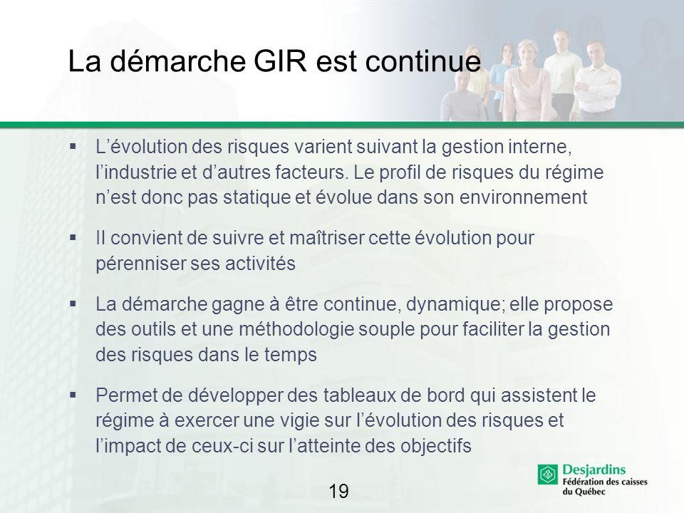19 La démarche GIR est continue Lévolution des risques varient suivant la gestion interne, lindustrie et dautres facteurs. Le profil de risques du rég