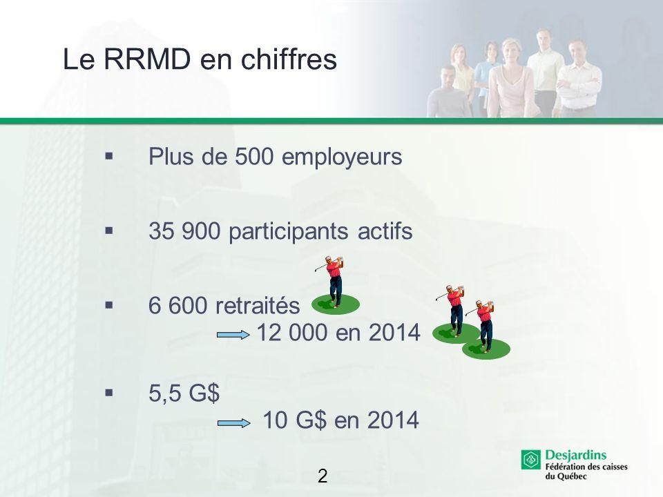 2 Le RRMD en chiffres Plus de 500 employeurs 35 900 participants actifs 6 600 retraités 12 000 en 2014 5,5 G$ 10 G$ en 2014