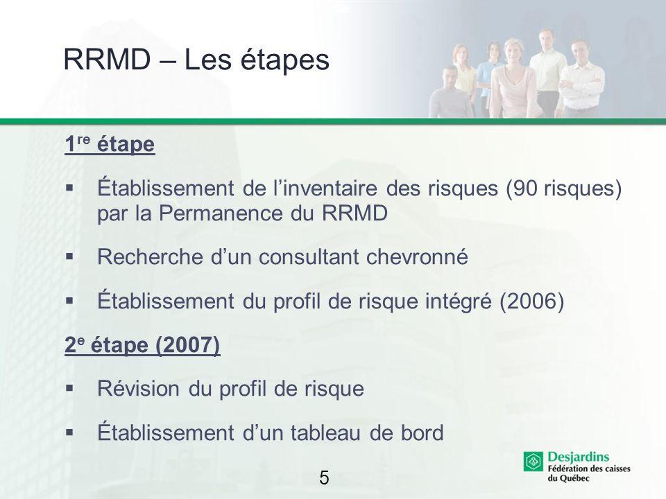 5 RRMD – Les étapes 1 re étape Établissement de linventaire des risques (90 risques) par la Permanence du RRMD Recherche dun consultant chevronné Étab