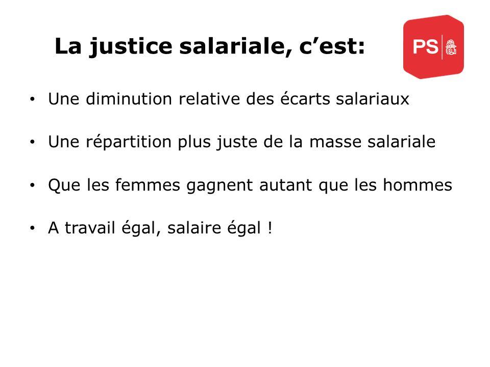La justice salariale, cest: Une diminution relative des écarts salariaux Une répartition plus juste de la masse salariale Que les femmes gagnent autan