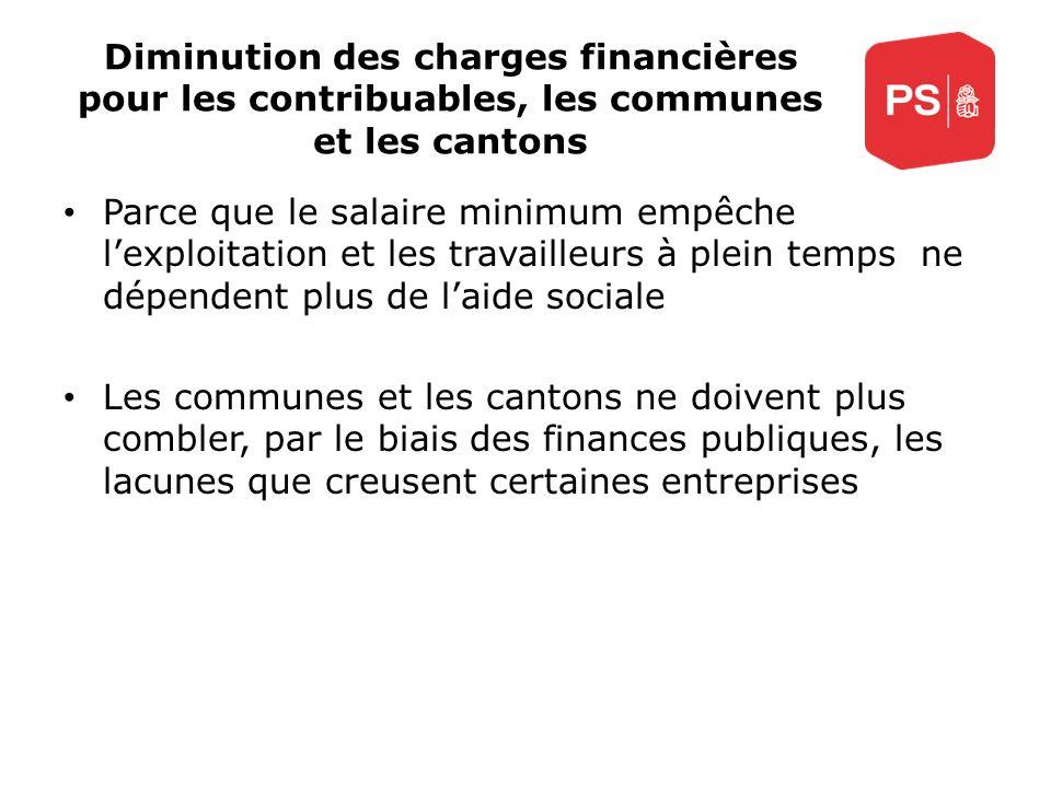 Diminution des charges financières pour les contribuables, les communes et les cantons Parce que le salaire minimum empêche lexploitation et les trava