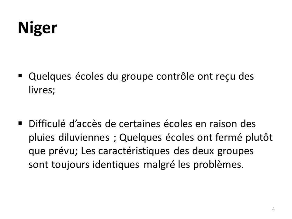 Niger Quelques écoles du groupe contrôle ont reçu des livres; Difficulé daccès de certaines écoles en raison des pluies diluviennes ; Quelques écoles ont fermé plutôt que prévu; Les caractéristiques des deux groupes sont toujours identiques malgré les problèmes.