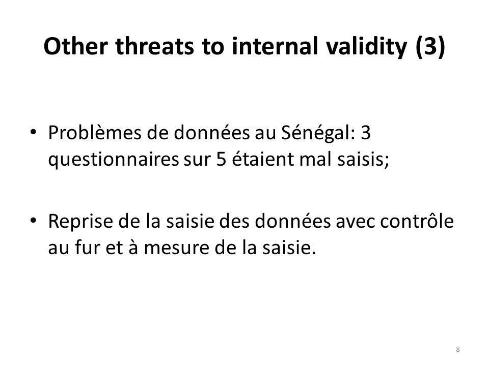Other threats to internal validity (3) Problèmes de données au Sénégal: 3 questionnaires sur 5 étaient mal saisis; Reprise de la saisie des données avec contrôle au fur et à mesure de la saisie.