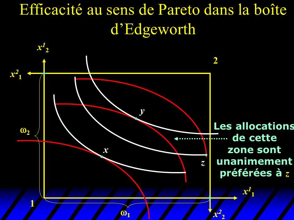 1 2 x22x22 x11x11 x12x12 x21x21 x y 2 1 Les allocations de cette zone sont unanimement préférées à z z Efficacité au sens de Pareto dans la boîte dEdgeworth