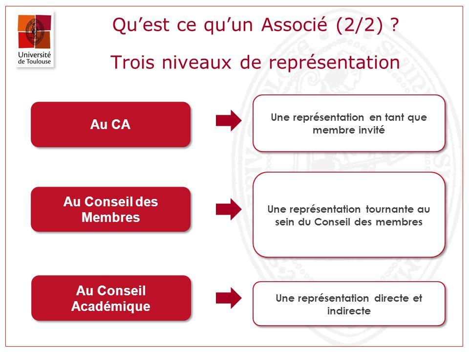 Quest ce quun Associé (2/2) ? Trois niveaux de représentation Au CA Une représentation en tant que membre invité Au Conseil des Membres Au Conseil Aca