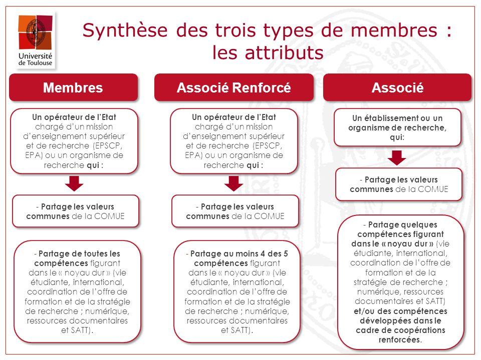 Synthèse des trois types de membres : les attributs Membres - Partage les valeurs communes de la COMUE Associé Renforcé Associé Un opérateur de lEtat