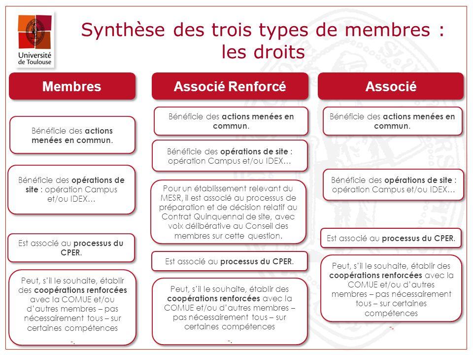 Synthèse des trois types de membres : les droits Membres Associé Renforcé Associé Bénéficie des actions menées en commun. Bénéficie des opérations de
