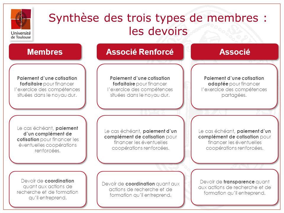 Synthèse des trois types de membres : les devoirs Membres Associé Renforcé Associé Paiement dune cotisation adaptée pour financer lexercice des compét
