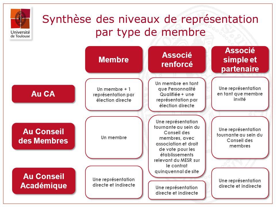 Synthèse des niveaux de représentation par type de membre Au CA Une représentation en tant que membre invité Au Conseil des Membres Au Conseil Académi