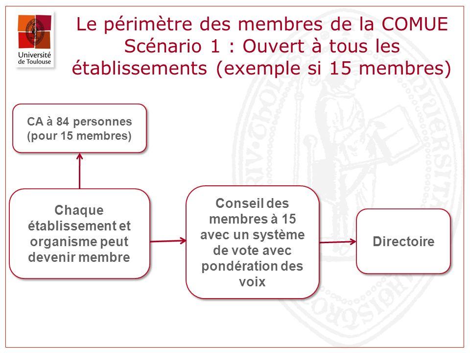 Le périmètre des membres de la COMUE Scénario 1 : Ouvert à tous les établissements (exemple si 15 membres) Chaque établissement et organisme peut deve