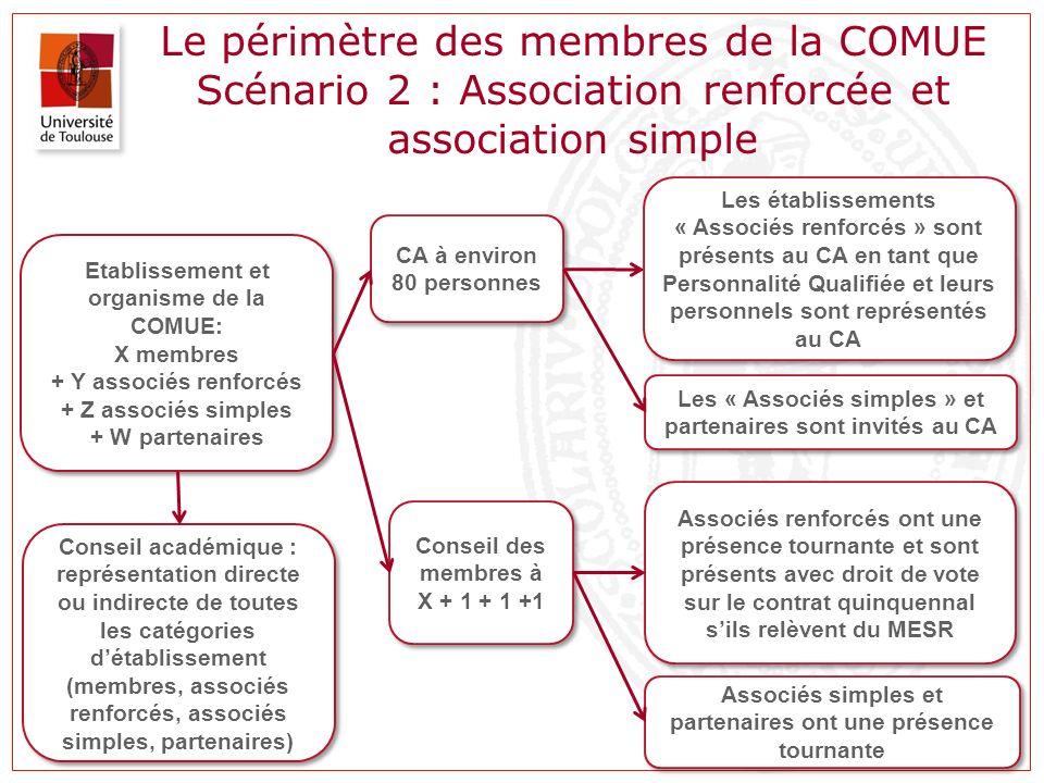 Le périmètre des membres de la COMUE Scénario 2 : Association renforcée et association simple Etablissement et organisme de la COMUE: X membres + Y as