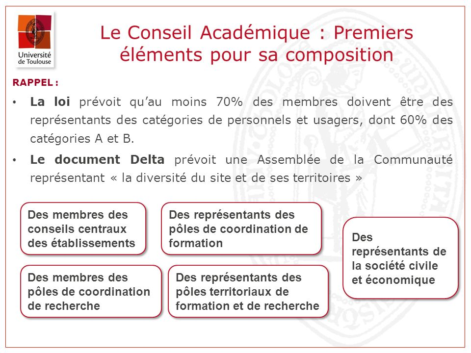 Le Conseil Académique : Premiers éléments pour sa composition RAPPEL : La loi prévoit quau moins 70% des membres doivent être des représentants des ca