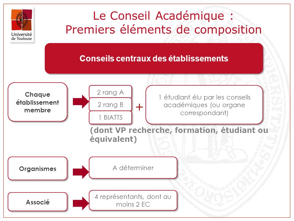 Le Conseil Académique : Premiers éléments de composition Conseils centraux des établissements Chaque établissement membre 2 rang A 2 rang B 1 BIATTS 1