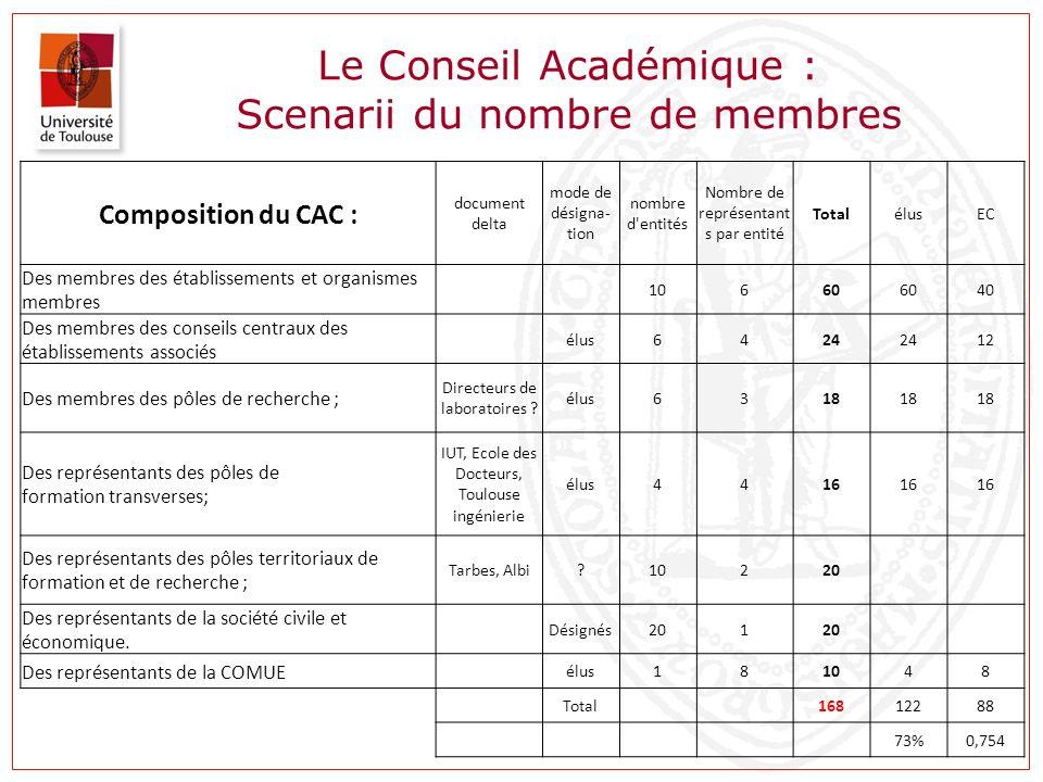 Le Conseil Académique : Scenarii du nombre de membres Composition du CAC : document delta mode de désigna- tion nombre d'entités Nombre de représentan