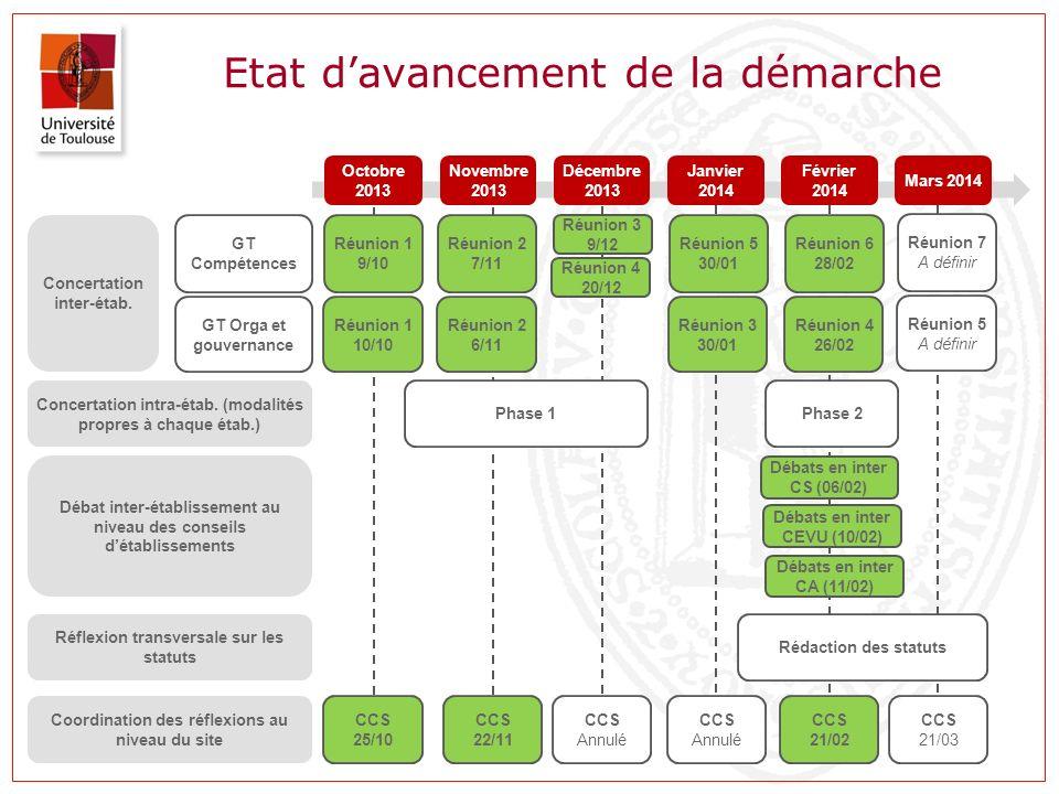 Etat davancement de la démarche Mars 2014 Octobre 2013 Concertation inter-étab. Concertation intra-étab. (modalités propres à chaque étab.) Novembre 2