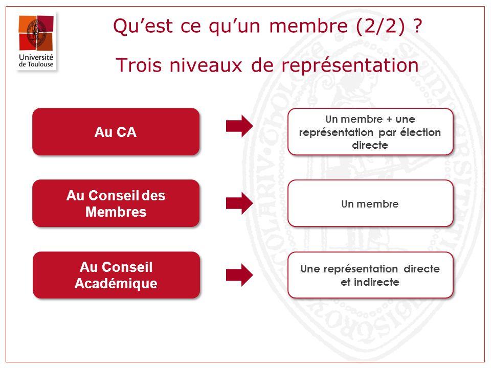 Quest ce quun membre (2/2) ? Trois niveaux de représentation Au CA Un membre + une représentation par élection directe Au Conseil des Membres Au Conse