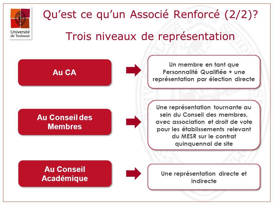 Quest ce quun Associé Renforcé (2/2)? Trois niveaux de représentation Au CA Un membre en tant que Personnalité Qualifiée + une représentation par élec