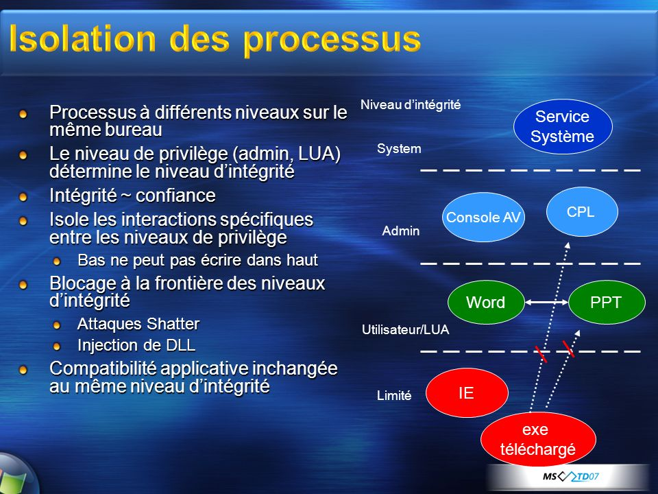 Processus à différents niveaux sur le même bureau Le niveau de privilège (admin, LUA) détermine le niveau dintégrité Intégrité ~ confiance Isole les interactions spécifiques entre les niveaux de privilège Bas ne peut pas écrire dans haut Blocage à la frontière des niveaux dintégrité Attaques Shatter Injection de DLL Compatibilité applicative inchangée au même niveau dintégrité IE WordPPT Console AV CPL Service Système System Admin Utilisateur/LUA Limité exe téléchargé Niveau dintégrité