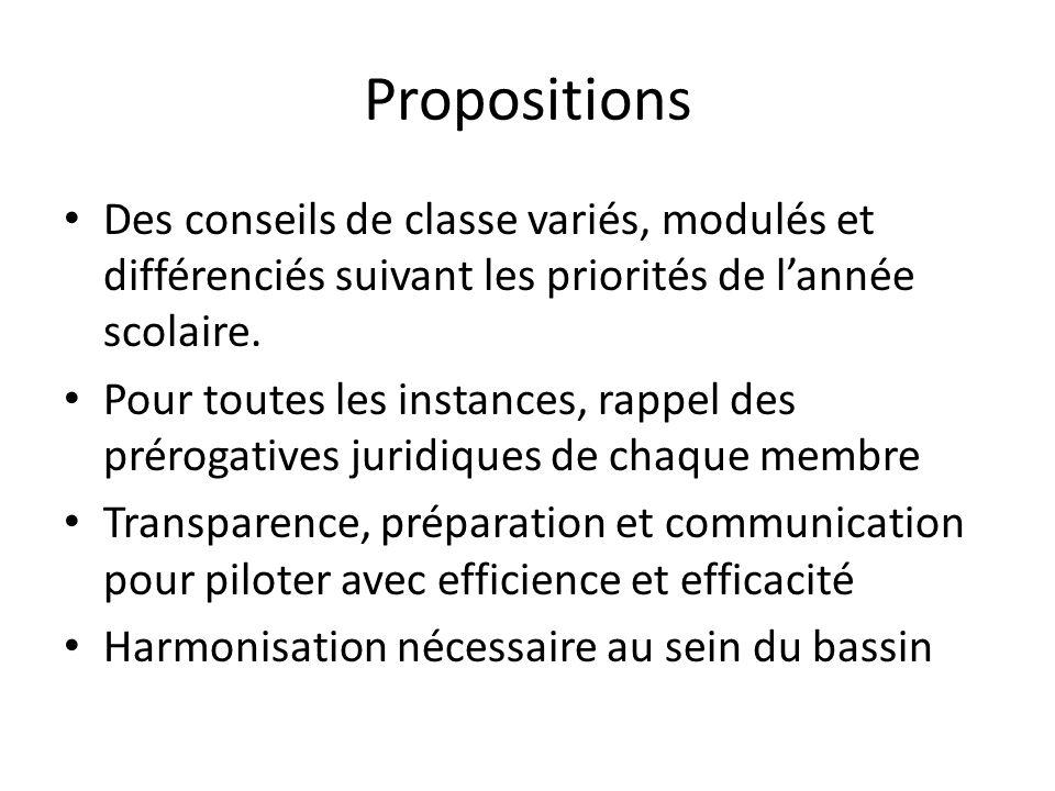 Propositions Des conseils de classe variés, modulés et différenciés suivant les priorités de lannée scolaire.