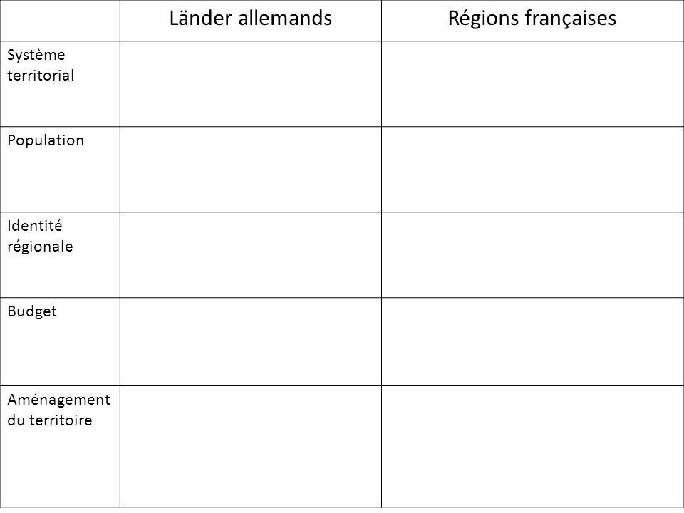 Länder allemandsRégions françaises Système territorial Population Identité régionale Budget Aménagement du territoire